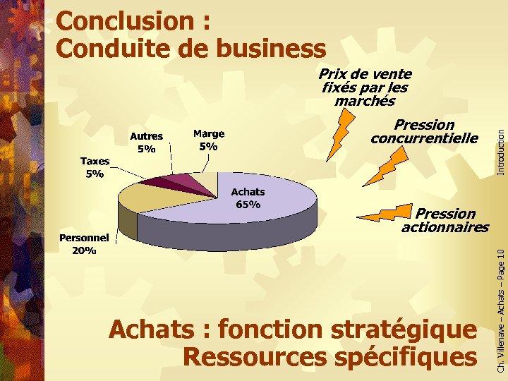 Conclusion : Conduite de business Pression concurrentielle Introduction Prix de vente fixés par les