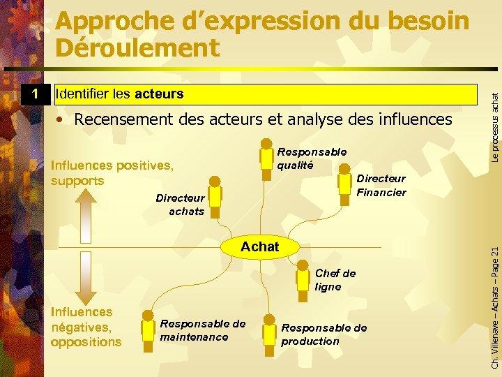 Identifier les acteurs • Recensement des acteurs et analyse des influences Responsable qualité Influences