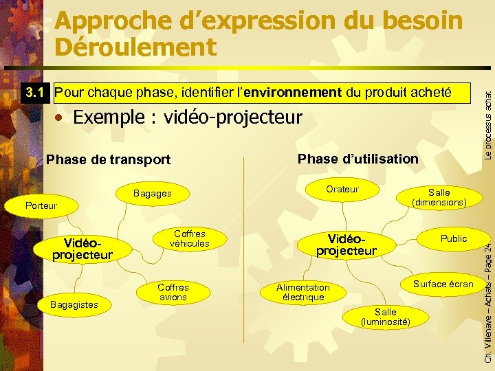 3. 1 Pour chaque phase, identifier l'environnement du produit acheté environnement • Exemple :