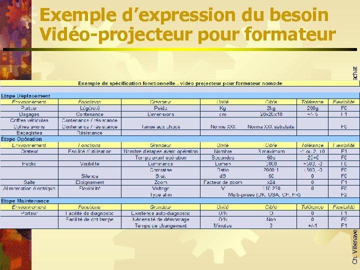 Ch. Villenave – Achats – Page 27 Le processus achat Exemple d'expression du besoin