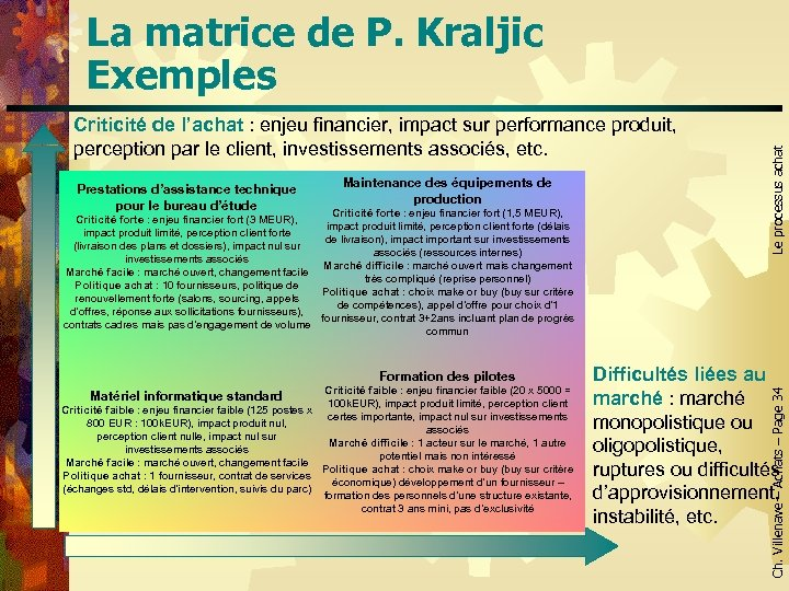 Criticité de l'achat : enjeu financier, impact sur performance produit, perception par le client,