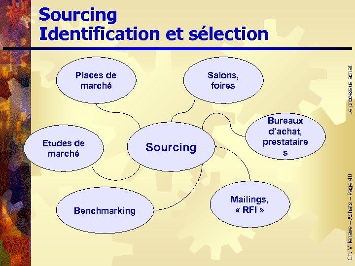 Etudes de marché Benchmarking Salons, foires Sourcing Bureaux d'achat, prestataire s Mailings, « RFI