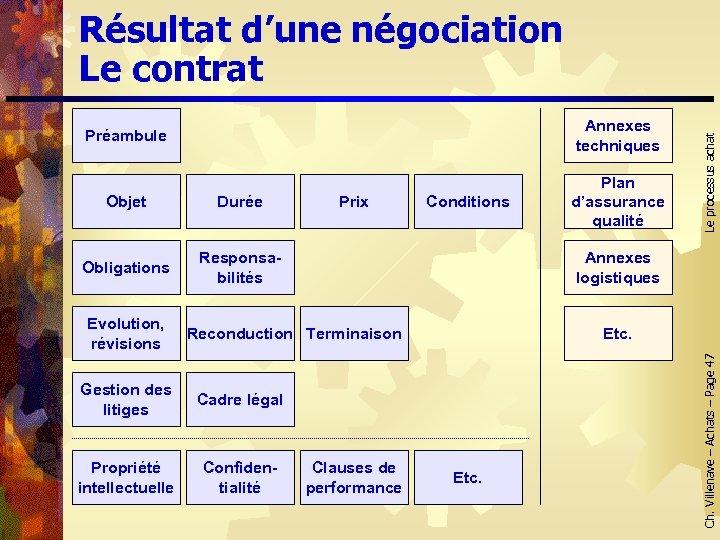 Préambule Annexes techniques Objet Durée Plan d'assurance qualité Obligations Responsabilités Conditions Annexes logistiques Reconduction