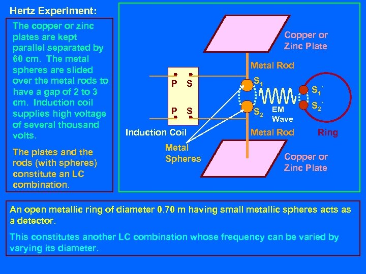 Hertz Experiment: The copper or zinc plates are kept parallel separated by 60 cm.