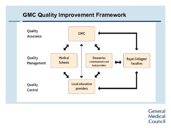 GMC Quality Improvement Framework