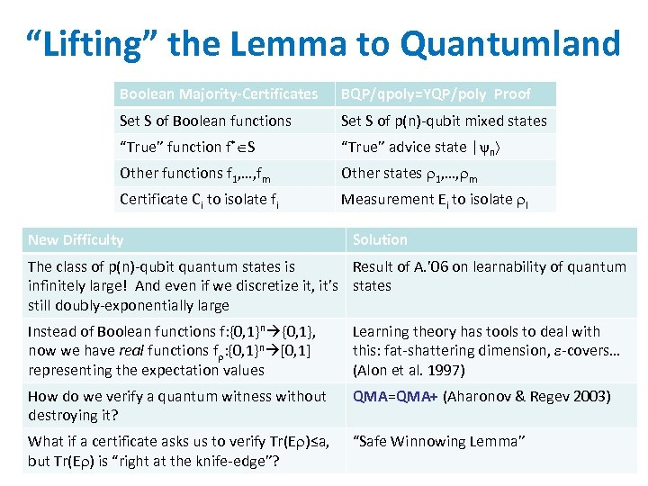 """Lifting"" the Lemma to Quantumland Boolean Majority-Certificates BQP/qpoly=YQP/poly Proof Set S of Boolean functions"