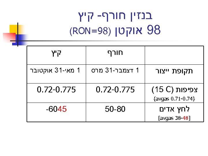 בנזין חורף- קיץ 89 אוקטן )89= (RON חורף קיץ תקופת ייצור 1 דצמבר-13