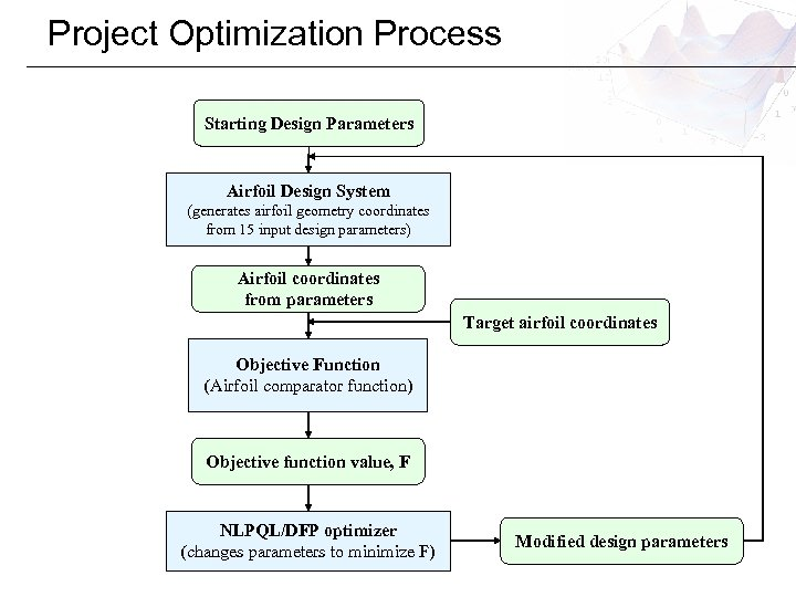Project Optimization Process Starting Design Parameters Airfoil Design System (generates airfoil geometry coordinates from