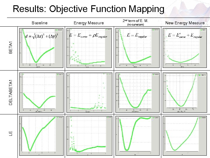 Results: Objective Function Mapping LE DELTABETA 1 Baseline Energy Measure 2 nd term of