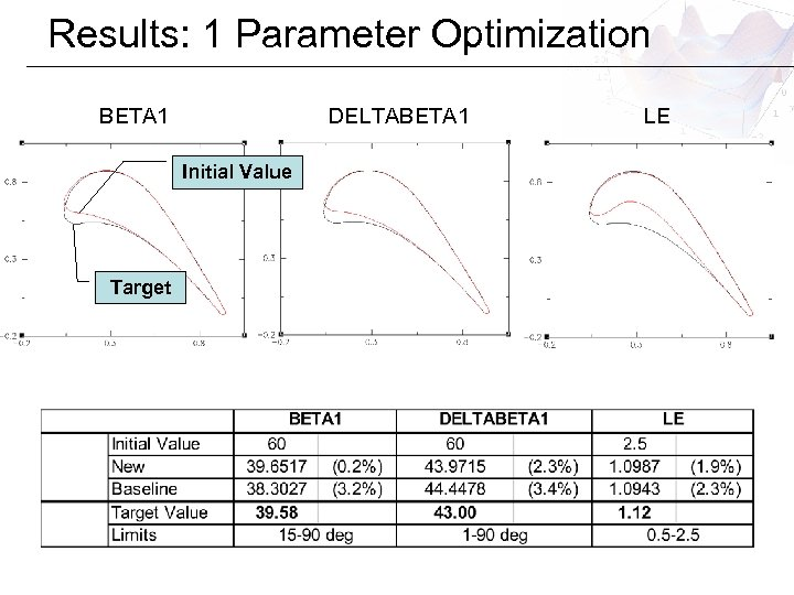 Results: 1 Parameter Optimization BETA 1 DELTABETA 1 Initial Value Target LE