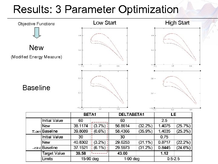 Results: 3 Parameter Optimization Objective Functions New (Modified Energy Measure) Baseline Low Start High