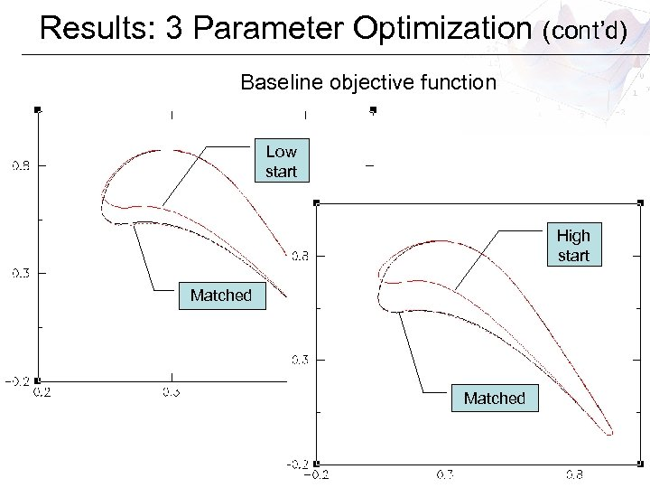 Results: 3 Parameter Optimization (cont'd) Baseline objective function Low start High start Matched