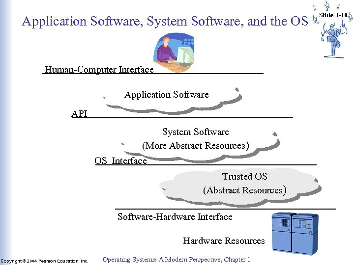 Application Software, System Software, and the OS Human-Computer Interface Application Software API System Software