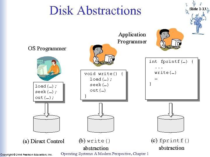 Disk Abstractions Slide 1 -13 Application Programmer OS Programmer void write() { load(…); seek(…)