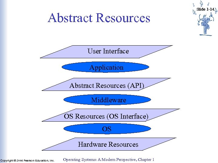 Abstract Resources User Interface Application Abstract Resources (API) Middleware OS Resources (OS Interface) OS