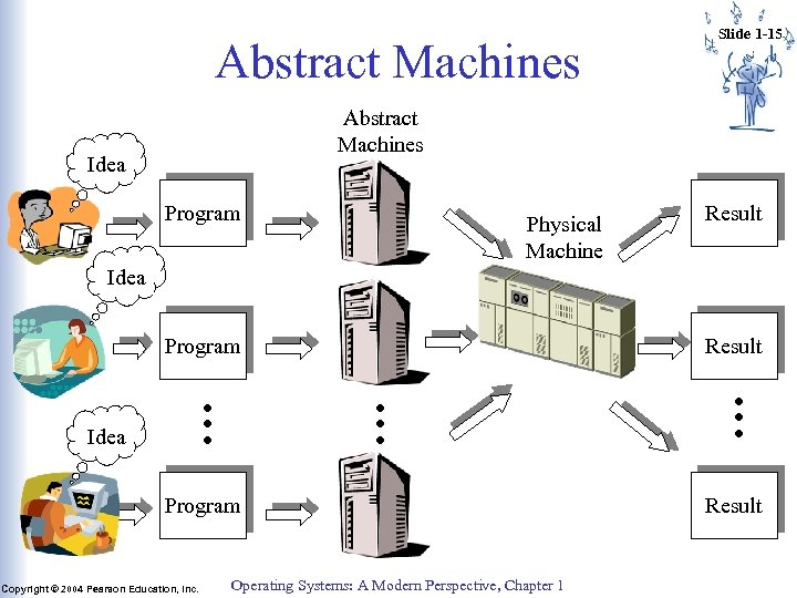 Abstract Machines Slide 1 -15 Abstract Machines Idea Program Physical Machine Result Idea Program