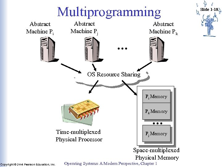 Multiprogramming Abstract Machine Pi Abstract Machine Pj Abstract Machine Pk … OS Resource Sharing