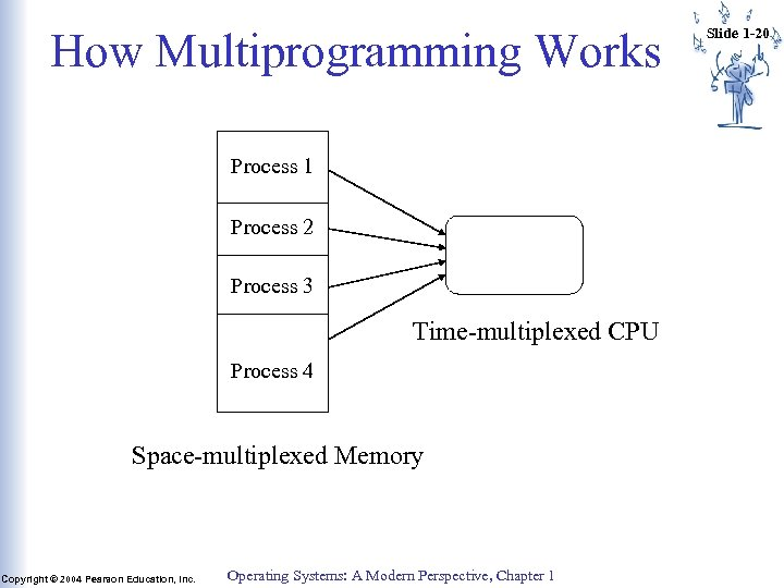 How Multiprogramming Works Process 1 Process 2 Process 3 Time-multiplexed CPU Process 4 Space-multiplexed