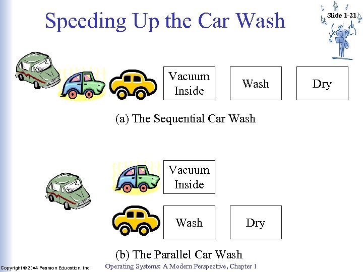 Speeding Up the Car Wash Vacuum Inside Wash (a) The Sequential Car Wash Vacuum