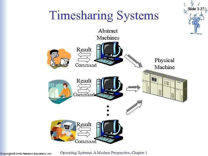 Timesharing Systems Abstract Machines Result Physical Machine Command Result … Command Result Command Copyright