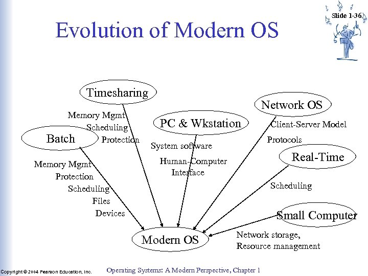 Slide 1 -36 Evolution of Modern OS Timesharing Memory Mgmt Scheduling Batch Protection Memory