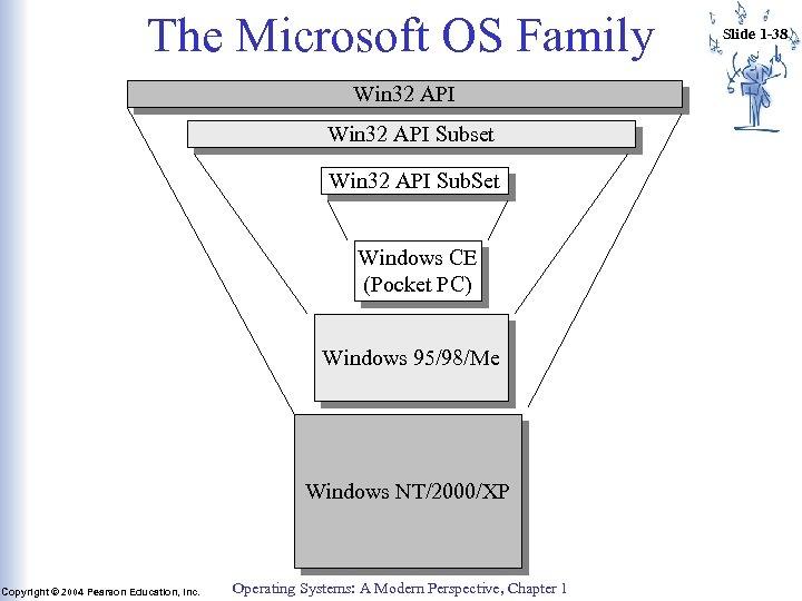 The Microsoft OS Family Win 32 API Subset Win 32 API Sub. Set Windows