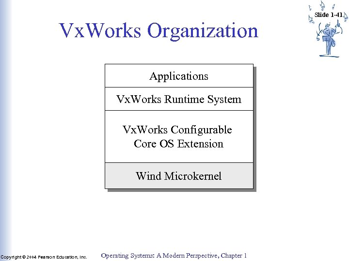 Vx. Works Organization Applications Vx. Works Runtime System Vx. Works Configurable Core OS Extension