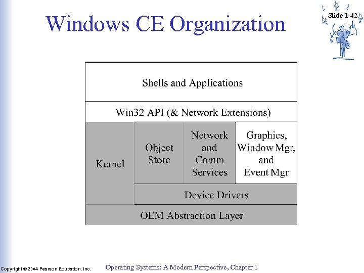 Windows CE Organization Copyright © 2004 Pearson Education, Inc. Operating Systems: A Modern Perspective,