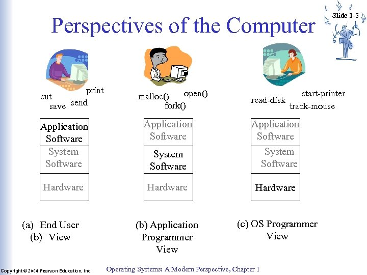 Perspectives of the Computer print cut save send open() malloc() fork() read-disk start-printer track-mouse