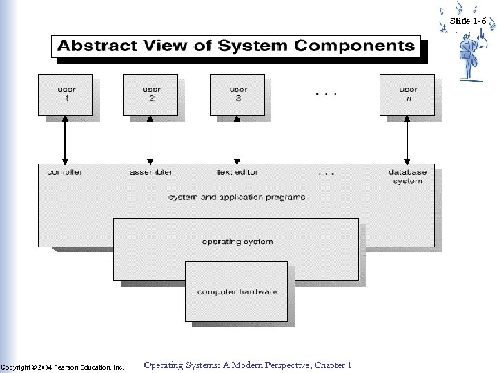 Slide 1 -6 Copyright © 2004 Pearson Education, Inc. Operating Systems: A Modern Perspective,