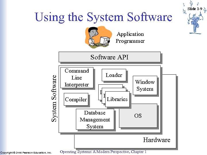 Using the System Software Application Programmer System Software API Command Line Interpreter Compiler Loader