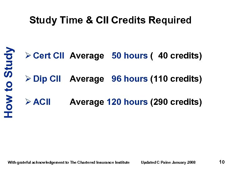 How to Study Time & CII Credits Required Ø Cert CII Average 50 hours