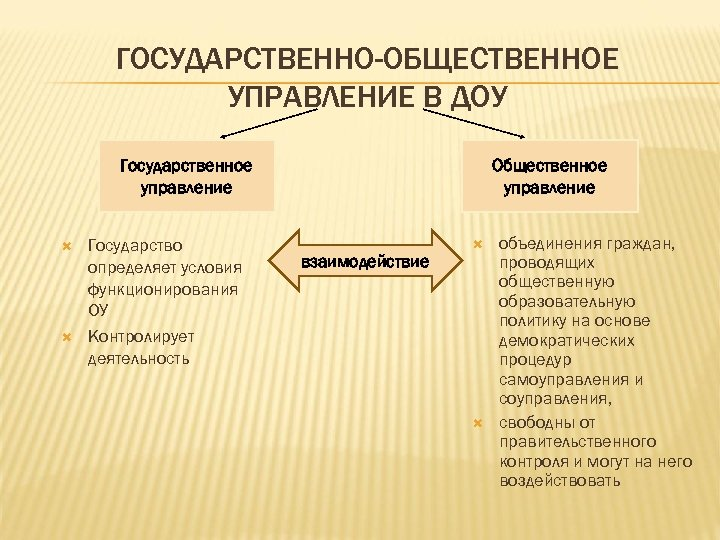 ГОСУДАРСТВЕННО-ОБЩЕСТВЕННОЕ УПРАВЛЕНИЕ В ДОУ Государственное управление Государство определяет условия функционирования ОУ Контролирует деятельность Общественное