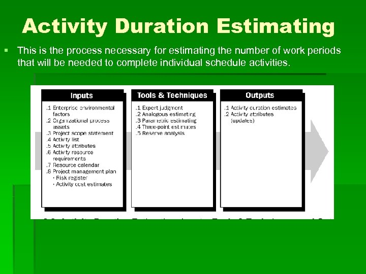 Activity Duration Estimating § This is the process necessary for estimating the number of