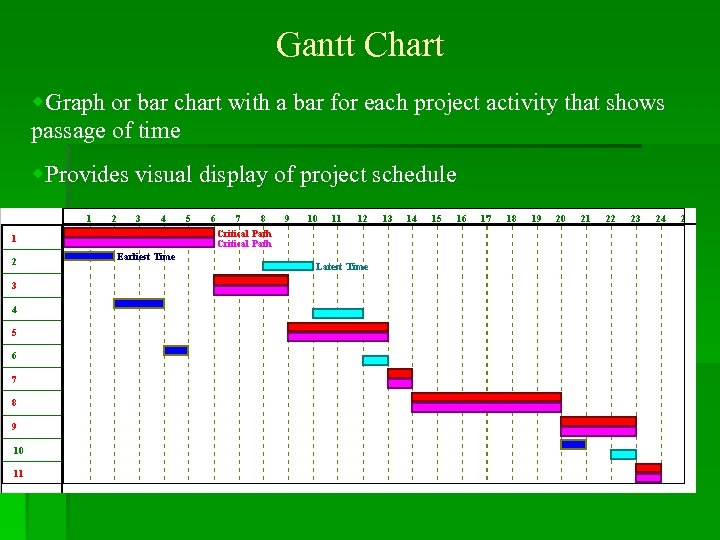 Gantt Chart w. Graph or bar chart with a bar for each project activity