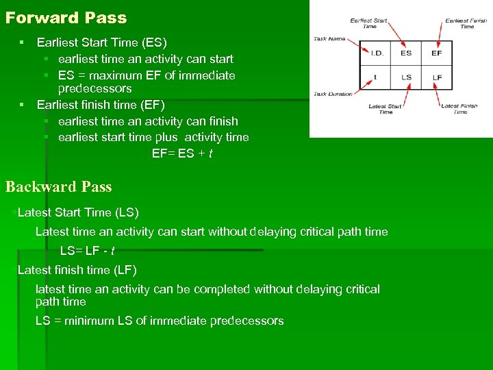 Forward Pass § Earliest Start Time (ES) § earliest time an activity can start