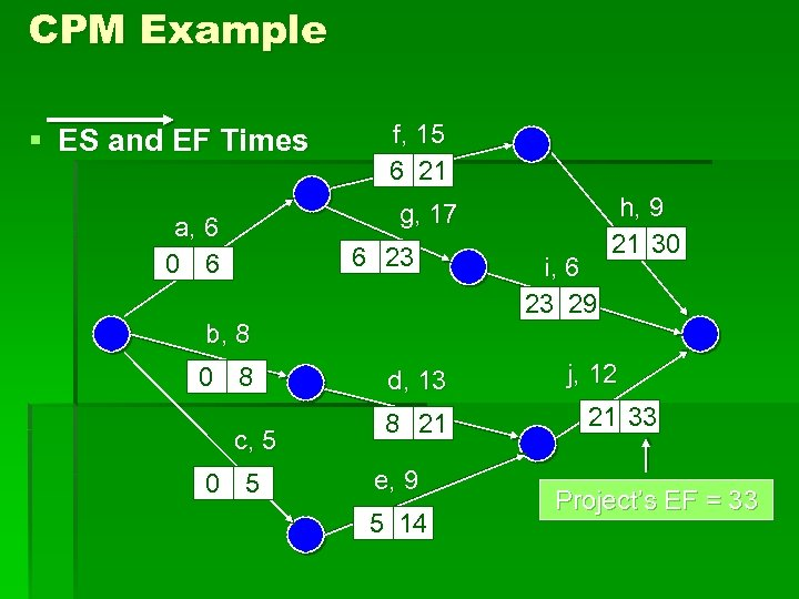 CPM Example § ES and EF Times f, 15 6 21 g, 17 a,