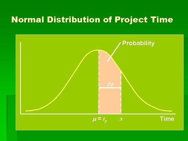 Normal Distribution of Project Time Probability Z = tp x Time