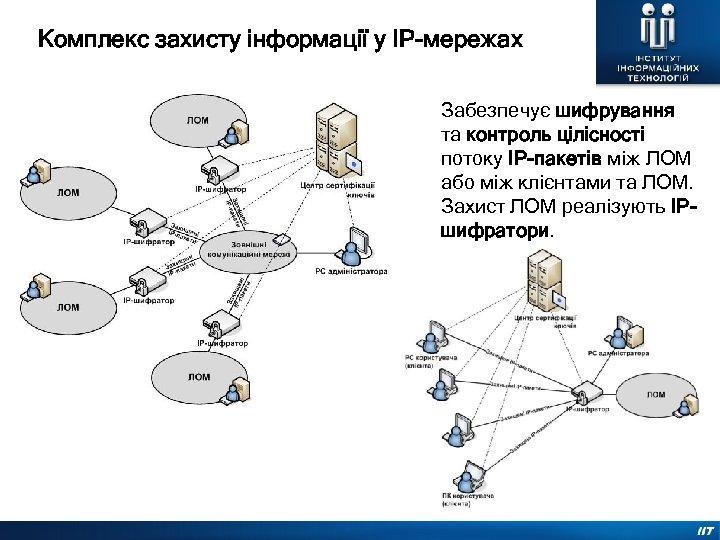 Комплекс захисту інформації у ІР-мережах Забезпечує шифрування та контроль цілісності потоку IP-пакетів між ЛОМ