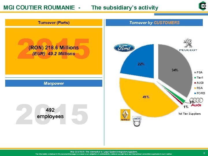 MGI COUTIER ROUMANIE - The subsidiary's activity Turnover (Parts) Turnover by CUSTOMERS 2015 (RON)