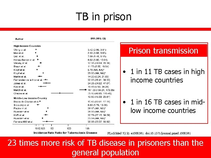 TB in prison Prison transmission • 1 in 11 TB cases in high income