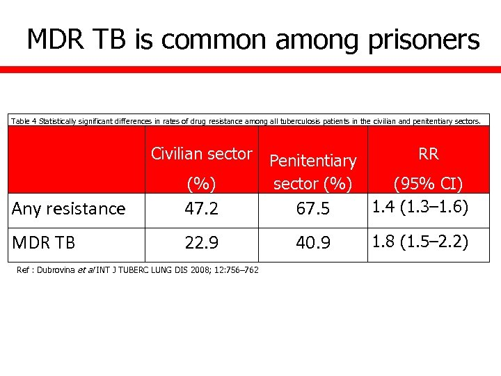 MDR TB is common among prisoners Table 4 Statistically significant differences in rates of