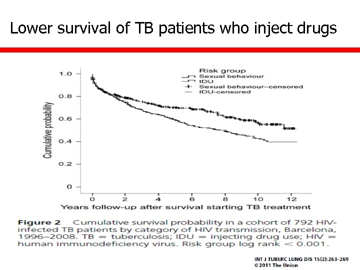 Lower survival of TB patients who inject drugs