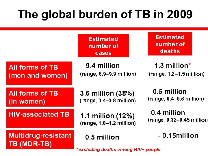 The global burden of TB in 2009 Estimated number of cases All forms of