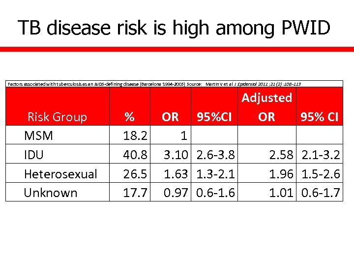 TB disease risk is high among PWID Factors associated with tuberculosis as an AIDS-defining