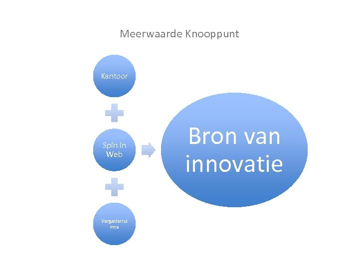 Meerwaarde Knooppunt Kantoor Spin in Web Vergaderrui mte Bron van innovatie