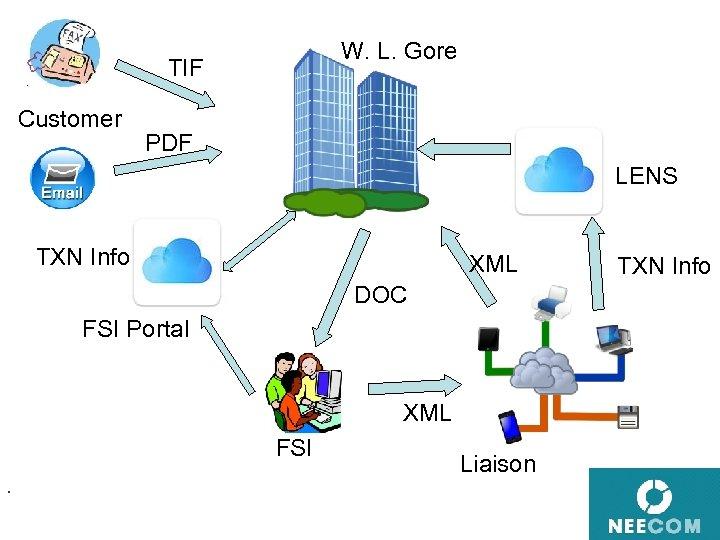 W. L. Gore TIF Customer PDF LENS TXN Info XML DOC FSI Portal XML