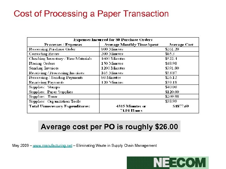 Cost of Processing a Paper Transaction Average cost per PO is roughly $26. 00