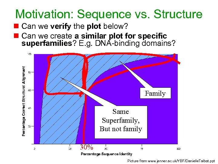 Motivation: Sequence vs. Structure n Can we verify the plot below? n Can we