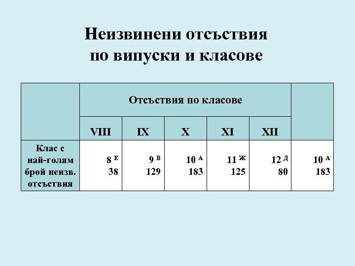 Неизвинени отсъствия по випуски и класове Отсъствия по класове VIII Клас с най-голям брой